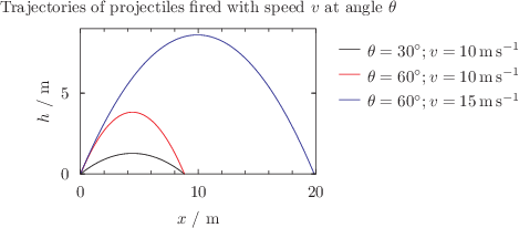 A plot whose axes have physical dimensions of length: click to see more...