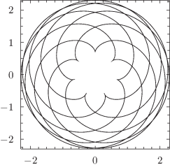 A parametric plot of a spirograph pattern: click to see more...