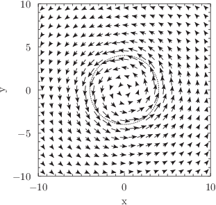 A demonstration of the arrows plotting style: fluid flow around a vortex: click to see more...