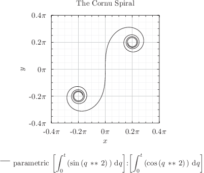 A parametric plot which uses Pyxplot's numerical integration function to draw a Cornu spiral: click to see more...