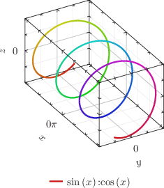 A three-dimensional plot, and a line of variable color: click to see more...