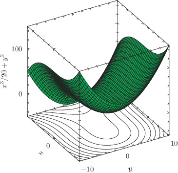 An example of a surface and contours on a 3D plot: click to see more...