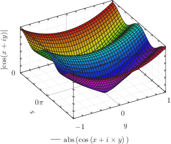 An example of the surface plotting style, with variable color: click to see more...