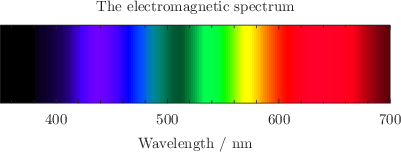 Demonstration of Pyxplot's in-built capability to produce color representations of different wavelengths of light.: click to see more...