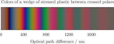Example plot - the computed colors of a wedge of stressed plastic between crossed polars.: click to see more...