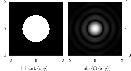 Using the colormap plot style with the fft command to draw a diffraction pattern (I): click to see more...