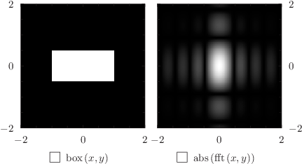 Using the colormap plot style with the fft command to draw a diffraction pattern (II): click to see more...