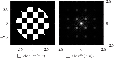 Using the colormap plot style with the fft command to draw a diffraction pattern (III): click to see more...