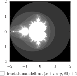 Example plot - using the colormap plot style to draw the Mandelbrot set: click to see more...