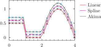 The four of the modes of interpolation available in Pyxplot: click to see more...