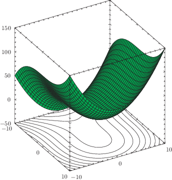 A 3D surface plot