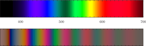 The electromagnetic spectrum and the colors of a wedge of plastic between crossed polars